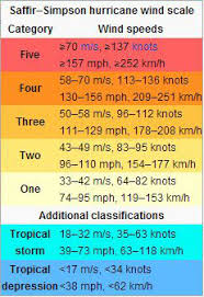 Hurricane Preparedness Week Extreme Wind Hazards Norwall