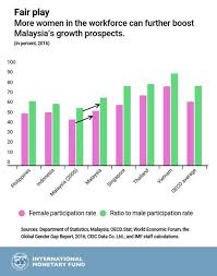 Malaysias Economy Getting Closer To High Income Status