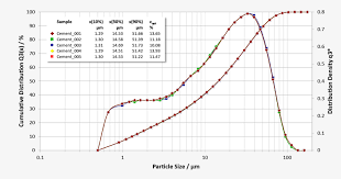 Cement Density Chart Monitoring Fineness Of Raw Meal And Cement By Grain Size