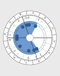 Horoscope Shapes Birth Chart Shape And What It Means