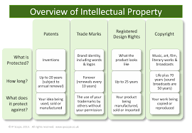 Intellectual Property Nda Template A Start Ups Guide To Intellectual Property Cambridge Business Lounge