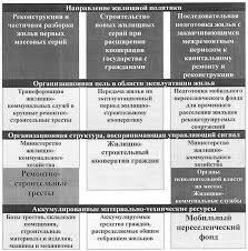 Государственное управление Реформа ЖКХ предпосылки  Жилищная политика накануне первого этапа реформы ЖКХ