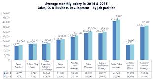 jobsdb job seeker salary report salary bonus and double monthly salary adjustment in 2015