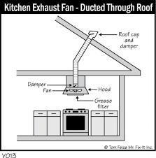 Kitchen Ventilation System Design