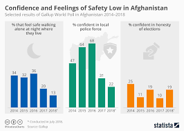 Gallup Charts Chart Confidence And Feelings Of Safety Low In Afghanistan
