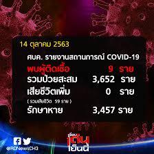 14 ตุลาคม 2563 พบผู้ป่วยใหม่ 9 ราย... - เรื่องเด่นเย็นนี้ ช่อง3