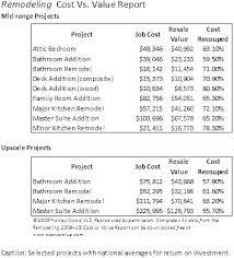 Bathroom Remodeling Costs Estimator Ctecentral Org