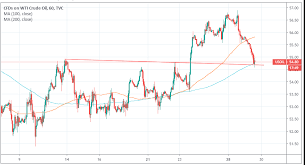 Crude Oil Price Drops On Expected Higher Inventories