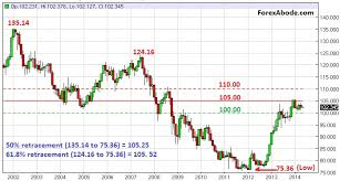 Usd Jpy Monthly Chart Usd Jpy Analysis Outlook Forexabode Com