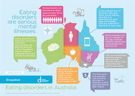 eating disorders in