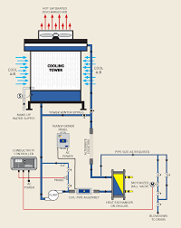 how a water cooled hvac system works