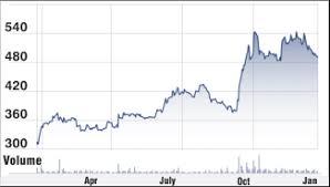 Bharti Airtel Stock Chart Bharti Airtel Stock Analysis Share Price Target Performance