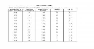 Mg Conversion Chart Diesel Smoke Units Conversion Chart