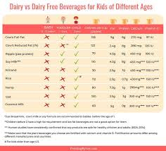 Dairy Chart Mega Post On Dairy And Dairy Free Drinks For Children