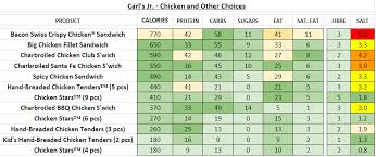 carl s jr en and other choices nutrition information calories