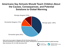 Americans Say Schools Should Teach Children About The Causes