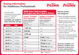 Tylenol Dosage Chart By Weight Medication Dosing Pediatric Partners Baby Tylenol Dosage