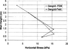 Geogrid Cross Reference Chart Prediction Of Field Behavior Of Reinforced Soil Wall Using