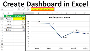Employee Performance Chart Excel How To Create Dashboard In Excel Step By Step Guide With
