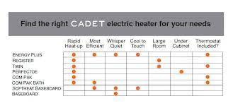 cadet softheat 59 in 1,000 watt 240 volt hydronic electric Cadet Heater Wire Size For at Cadet Heater Wiring Diagram Right Side