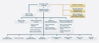 Organizational Chart U S Department Of The Treasury
