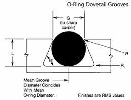 O Ring Groove Design Guide Seal Design