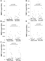 fig 1 concentration of mmps and timps in bal of copd patients mmps and