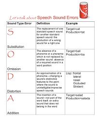 Speech Sound Disorders Chart Emilys Guide To Graduate School