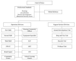 Hotel Organizational Chart Pdf 19 Qualified Hotel Staff Organizational Chart