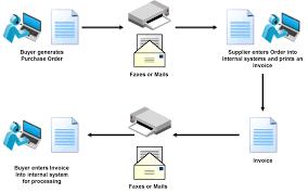 Transaction Flow Chart Example What Is Edi Electronic Data Interchange Edi Basics