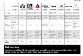 Airline Fee Chart Fs12_3 Fall 2012 Scm Transportation