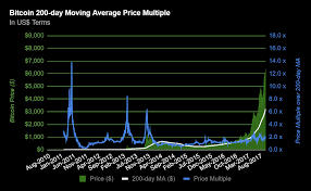 Chart 16 Bitcoin 200 Day Moving Average Price Multiple