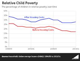 essays on child poverty in the uk com essays on child poverty in the uk