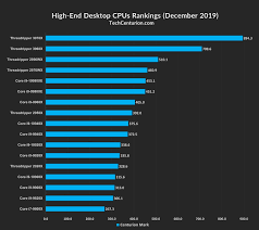 Cpu Rankings 2019 Desktop Laptop Tech Centurion