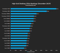 Laptop Processor Comparison Chart Cpu Rankings 2019 Desktop Laptop Tech Centurion