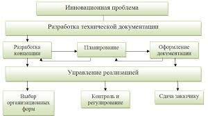 Реферат Котлова Юлия Витальевна Управление инновационными  Управление инновационным процессом