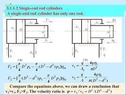 3 1 1 2 single end rod cylinders