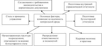 Статья Журнал Проблемы современной экономики  системы внутреннего контроля так и компоненты системы управления рисками Первым компонентом в модели является контрольная среда control environment