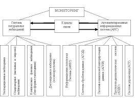 Медико экологический мониторинг Студопедия Мониторинг окружающей среды МОС комплекс мероприятий по определению состояния биосферы и слежению за нарушениями экологического равновесия