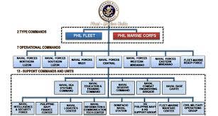 Navy Organization Chart File Philippine Navy Organization Chart Jpeg Wikimedia Commons