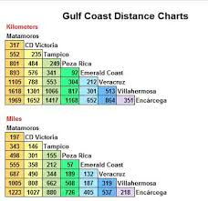 Driving Distance Chart Mexico Gulf Coast Distance Chart On The Road In Mexico