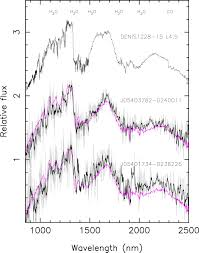 Optical And Near Infrared Spectra Of σ Orionis Isolated Planetary