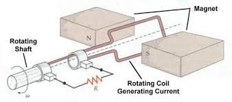 simple electric generator. It Converts Mechanical Energy From The Rotating Shaft Into Electrical Energy. Simple Electric Generator H