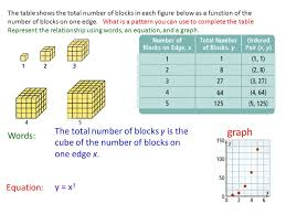the table shows the total number of blocks in each figure below as a function of