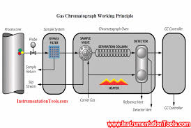 Gas Chromatograph Working Animation Instrumentation Tools