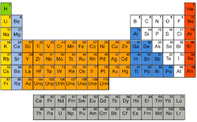 Physical Ductility Of The Elements Failurecriteria Com