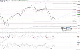 Dax Elliott Wave Chart Analysis On Jul 3rd 2018
