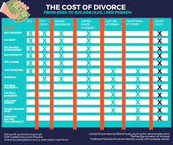 don t forget your support team this is your legal team and your friends and family see how to create a divorce plan