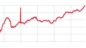 Indias Foreign Exchange Reserves Near 400 Billion