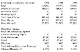 import export store business plan executive summary company import export store